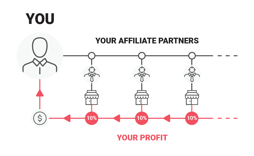 Affiliate Program - More Opportunities, Higher Profits!